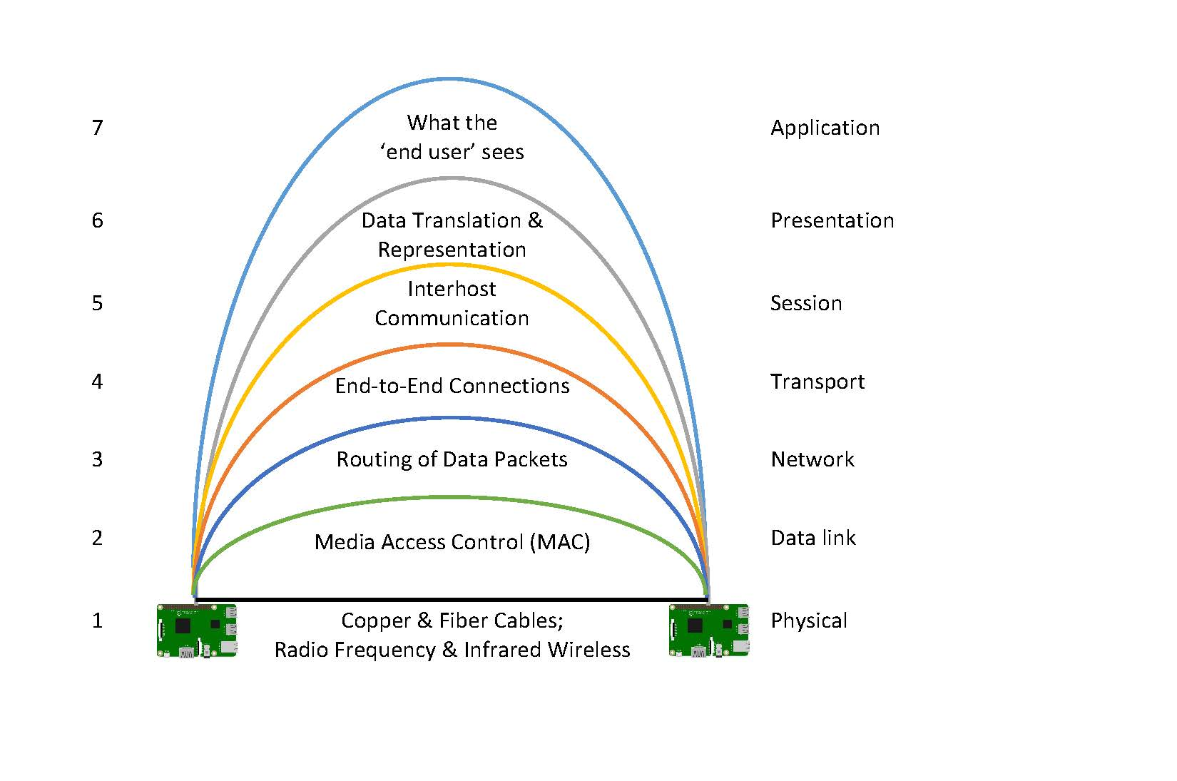 2b The Infrastructure Of The Internet A Person Centered Guide To Demystifying Technology